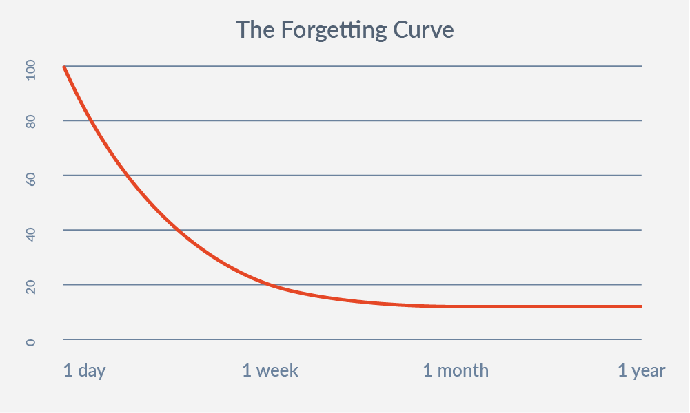 Graphical representation of the Forgetting Curve, from one day to one year